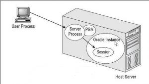 Oracle Instance-Oracle SGA-Oracle PGA-Oracle background processes-Oracle arkaplan prosesleri